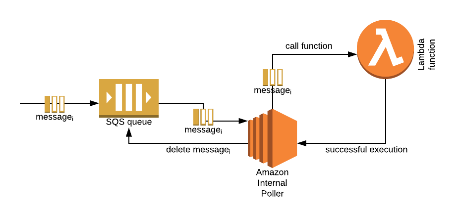 Amazon SQS as a Lambda event source = all the fun! – Nordcloud