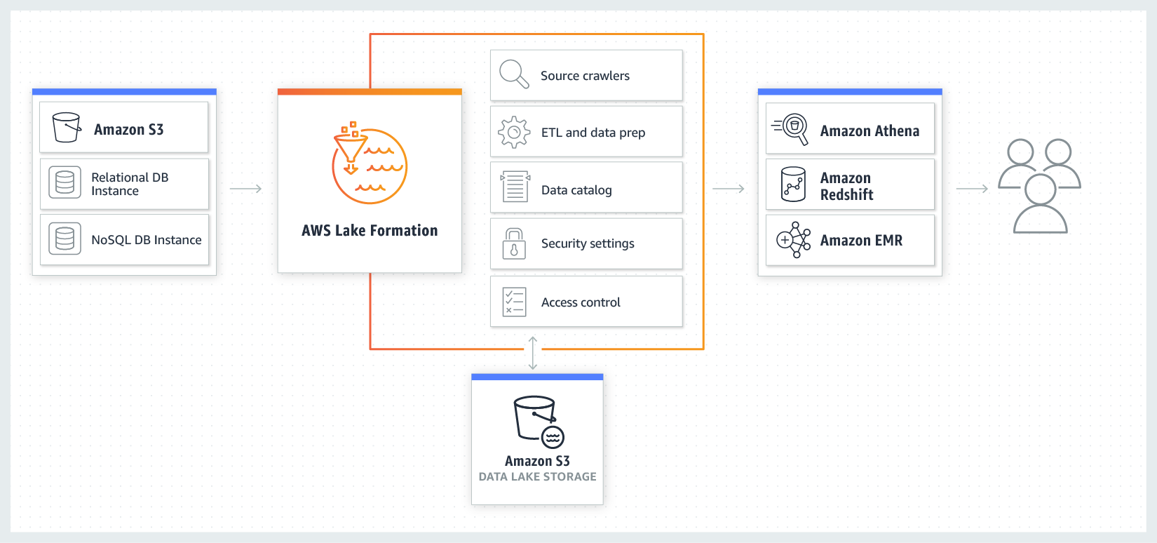 Data Lake best practices in AWS – Nordcloud